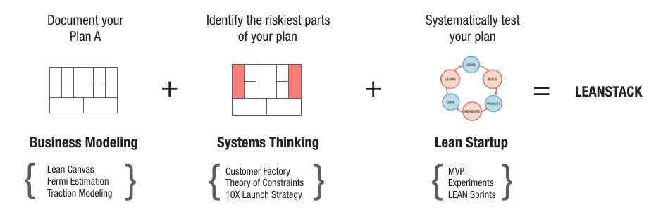 LEANSTACK Framework